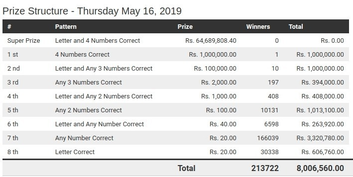 Govi Setha 16-05-2019 | Govi Setha Sweep Draw No 2121 Lottery Results